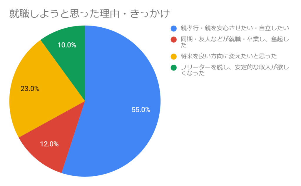 大学中退者アンケート調査~就職のきっかけは親孝行55%~